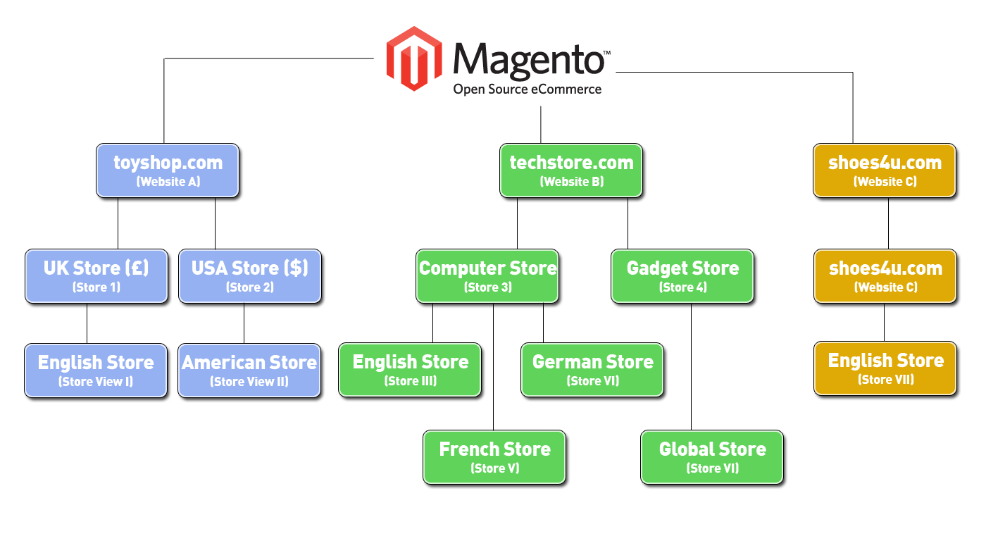 Setting up multiple stores with magento iweb for Magento 2 architecture diagram