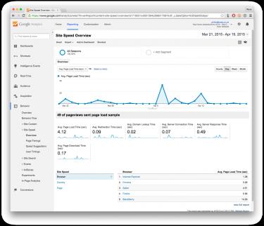 Screenshot of a Google Analytics Site Speed report