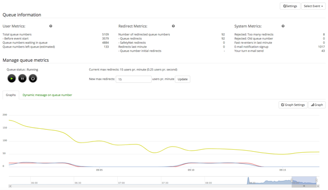 customer experience checkout traffic spike success