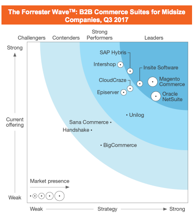Magento named a B2B leader | iWeb