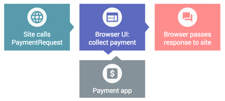 Future Online Payment | Payment Request API and Transaction Process