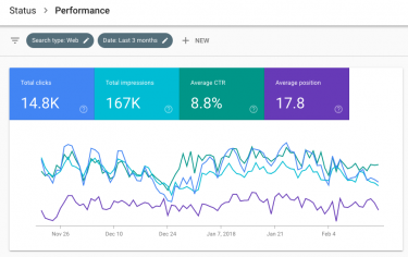 Google Search Console - Performance Reports - Chart View - iWeb Solutions