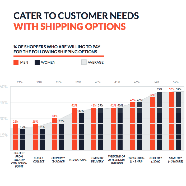eCommerce Shipping Solutions | iWeb