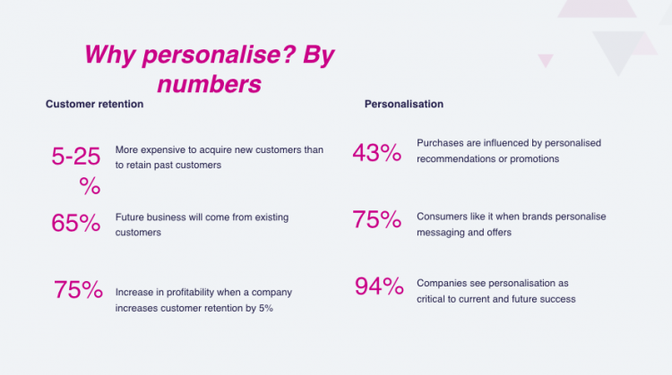 iWeb Live 2018   Nosto   Why Personalise